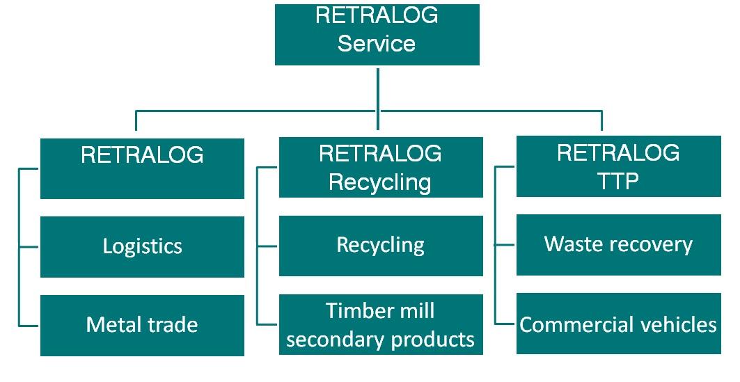 retralog-group_english