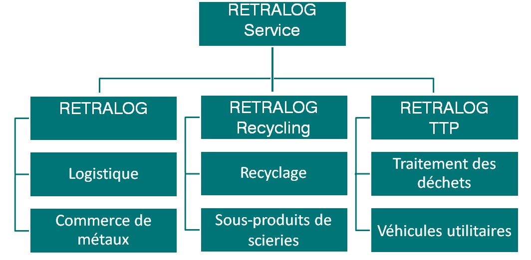 retralog-le-groupe_franzoesisch-1